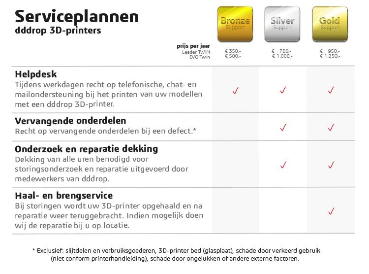 Serviceplannen
